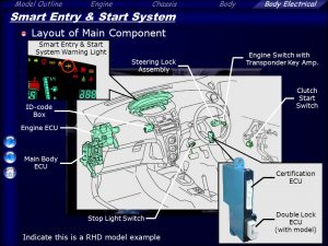 Smart Entry Start System
